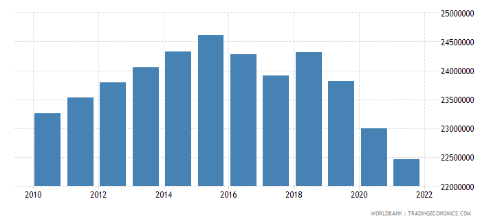 myanmar labor force total wb data