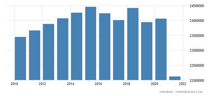 myanmar labor force total wb data
