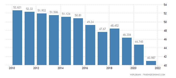 myanmar labor participation rate female percent of female population ages 15 plus  wb data