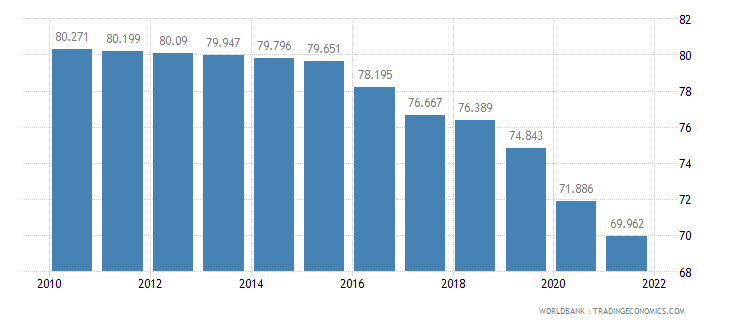 myanmar labor participation rate male percent of male population ages 15 plus  wb data