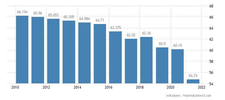 myanmar labor participation rate total percent of total population ages 15 plus  wb data