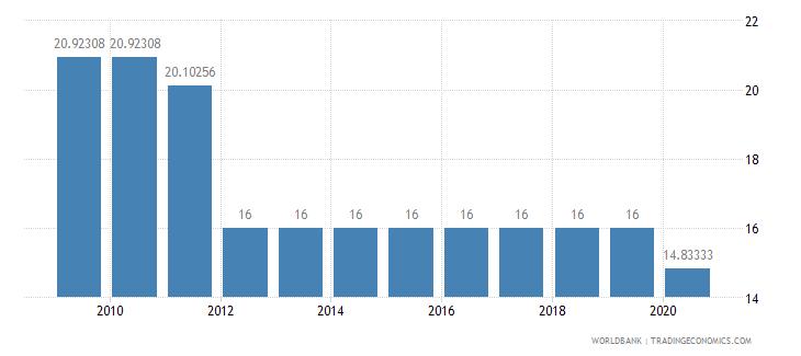 myanmar lending interest rate percent wb data