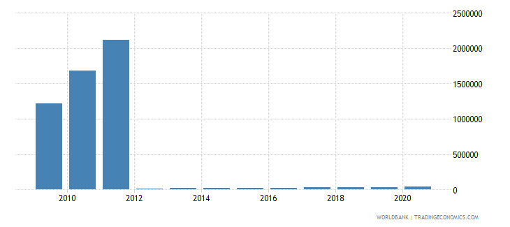 myanmar liquid liabilities in millions usd 2000 constant wb data