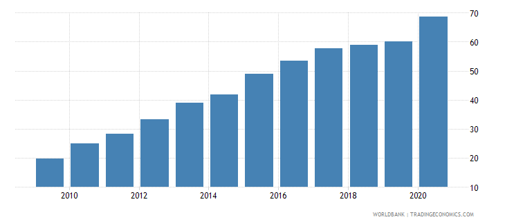 myanmar liquid liabilities to gdp percent wb data