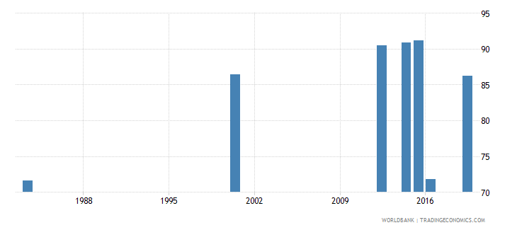 myanmar literacy rate adult female percent of females ages 15 and above wb data
