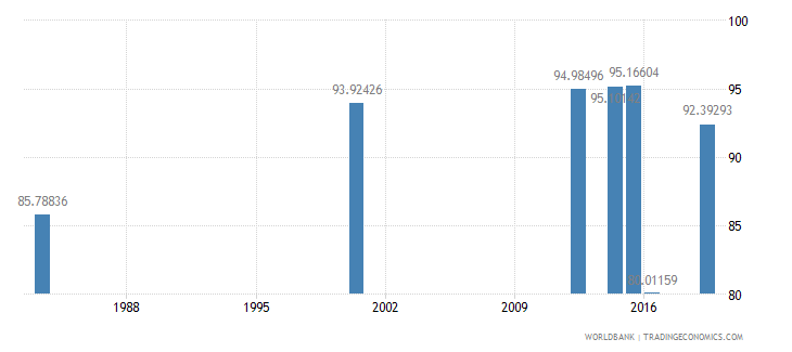 myanmar literacy rate adult male percent of males ages 15 and above wb data
