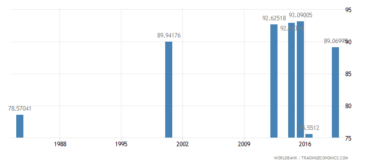 myanmar literacy rate adult total percent of people ages 15 and above wb data
