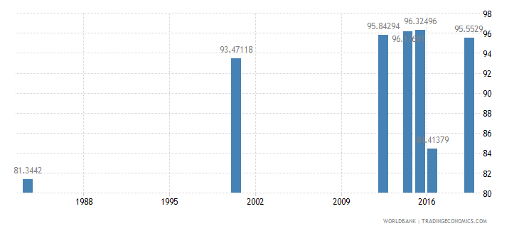 myanmar literacy rate youth female percent of females ages 15 24 wb data