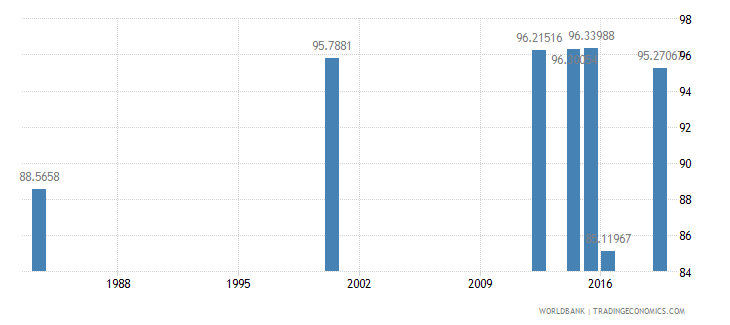 myanmar literacy rate youth male percent of males ages 15 24 wb data