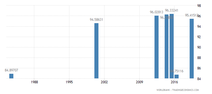 myanmar literacy rate youth total percent of people ages 15 24 wb data