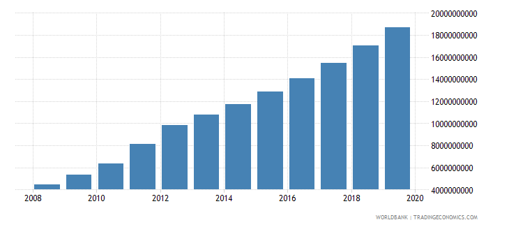 myanmar manufacturing value added constant 2000 us$ wb data