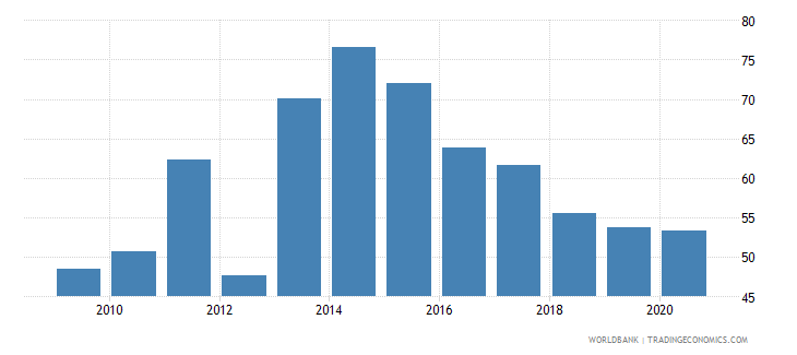 myanmar merchandise exports to developing economies in east asia  pacific percent of total merchandise exports wb data