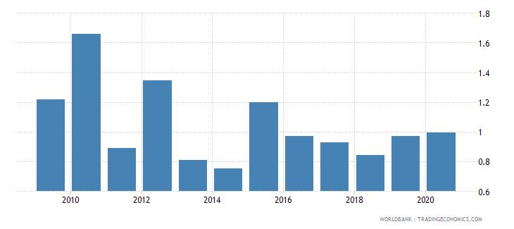 myanmar merchandise exports to economies in the arab world percent of total merchandise exports wb data