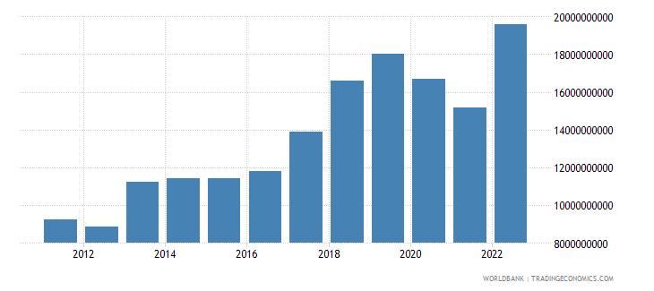 myanmar merchandise exports us dollar wb data