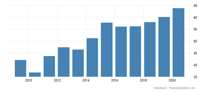 myanmar merchandise imports from developing economies in east asia  pacific percent of total merchandise imports wb data