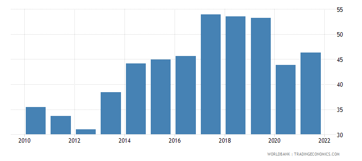 myanmar merchandise trade percent of gdp wb data