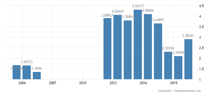 myanmar military expenditure percent of gdp wb data