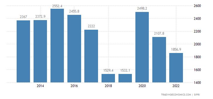 Myanmar Military Expenditure