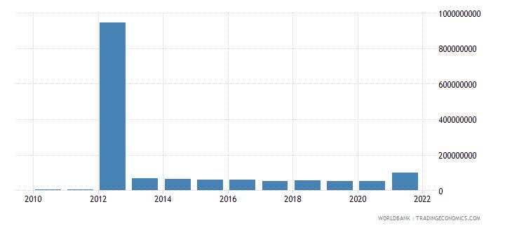 myanmar multilateral debt service tds us dollar wb data