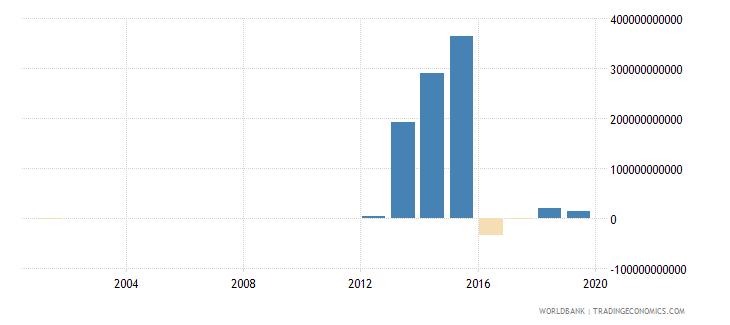 myanmar net acquisition of financial assets current lcu wb data