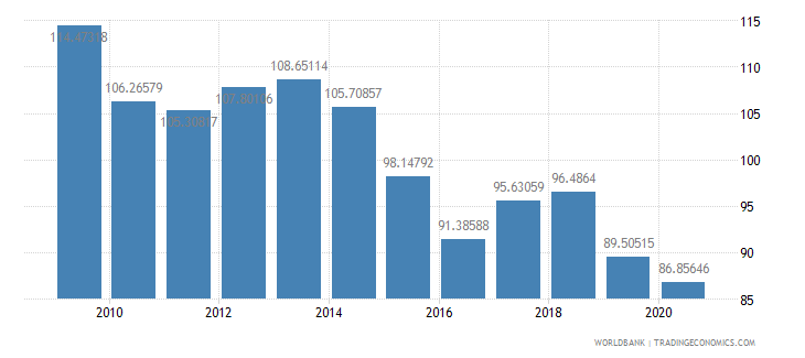 myanmar net barter terms of trade index 2000  100 wb data