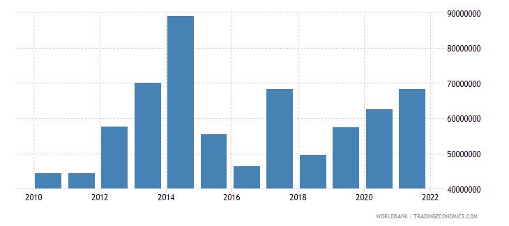 myanmar net bilateral aid flows from dac donors australia us dollar wb data