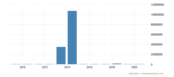 myanmar net bilateral aid flows from dac donors austria us dollar wb data