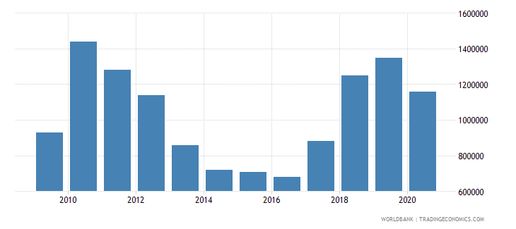 myanmar net bilateral aid flows from dac donors czech republic current us$ wb data