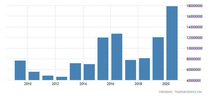 myanmar net bilateral aid flows from dac donors european commission us dollar wb data