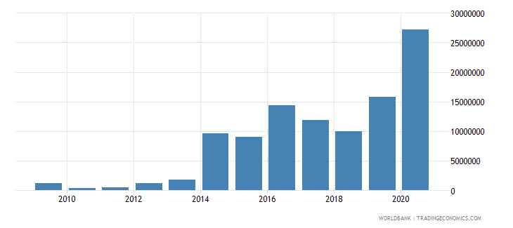 myanmar net bilateral aid flows from dac donors finland us dollar wb data