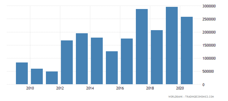 myanmar net bilateral aid flows from dac donors ireland us dollar wb data
