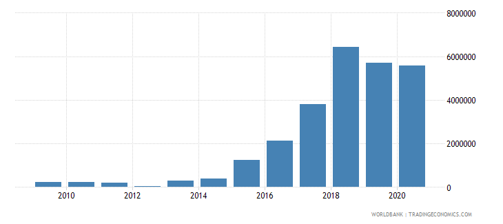 myanmar net bilateral aid flows from dac donors luxembourg us dollar wb data