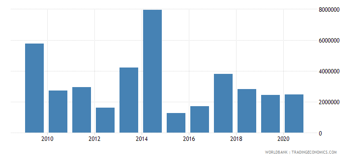 myanmar net bilateral aid flows from dac donors netherlands us dollar wb data