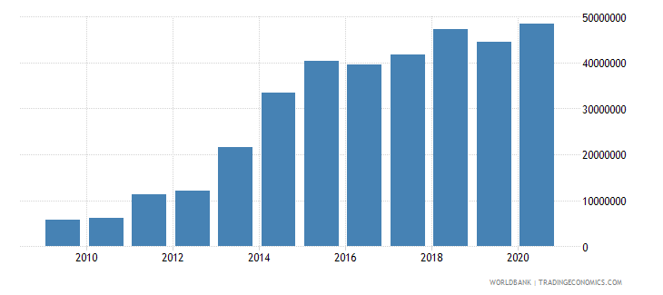 myanmar net bilateral aid flows from dac donors switzerland us dollar wb data