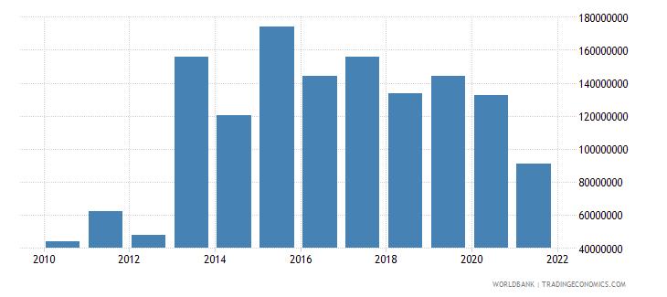 myanmar net bilateral aid flows from dac donors united kingdom us dollar wb data