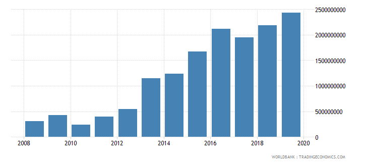 myanmar net current transfers bop us dollar wb data