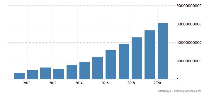 myanmar net domestic credit current lcu wb data