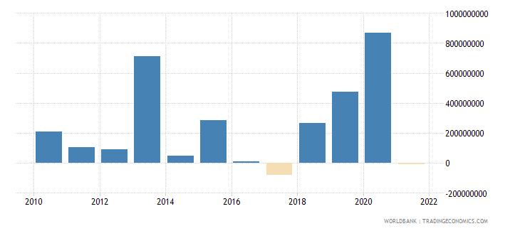 myanmar net financial flows bilateral nfl us dollar wb data