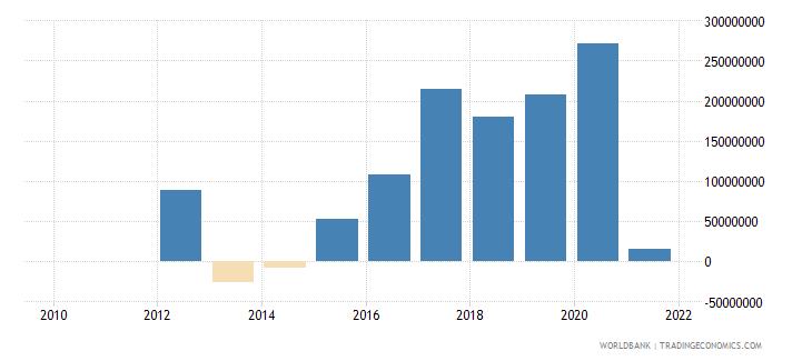 myanmar net financial flows ida nfl us dollar wb data