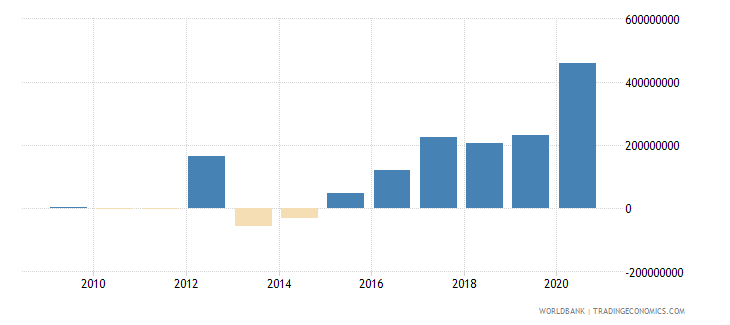 myanmar net financial flows multilateral nfl us dollar wb data