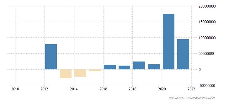 myanmar net financial flows rdb concessional nfl us dollar wb data