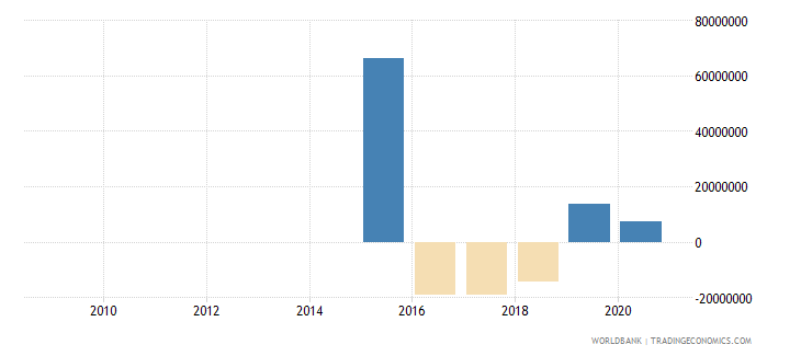 myanmar net flows on external debt private nonguaranteed png nfl us dollar wb data