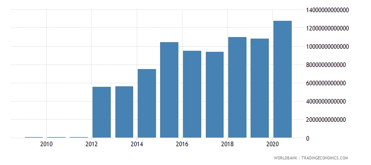 myanmar net foreign assets current lcu wb data