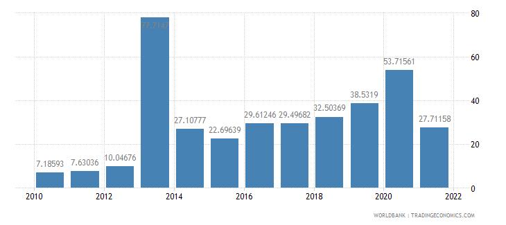 myanmar net oda received per capita us dollar wb data