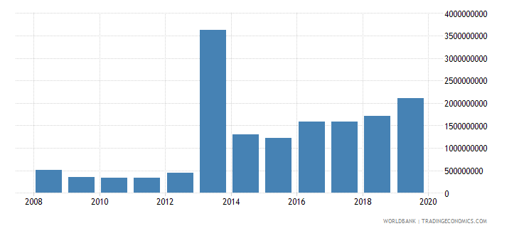 myanmar net official development assistance and official aid received constant 2007 us dollar wb data