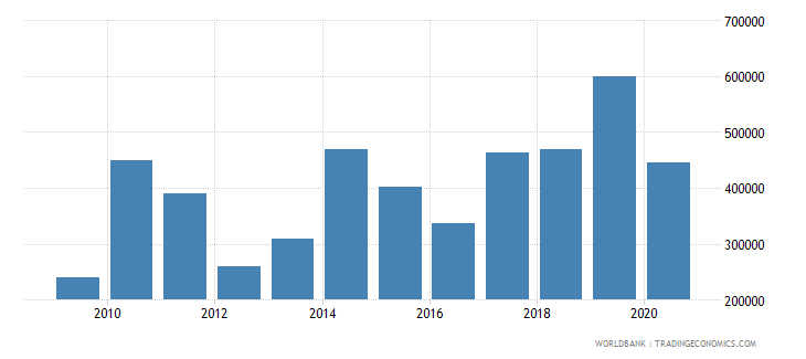 myanmar net official flows from un agencies iaea us dollar wb data