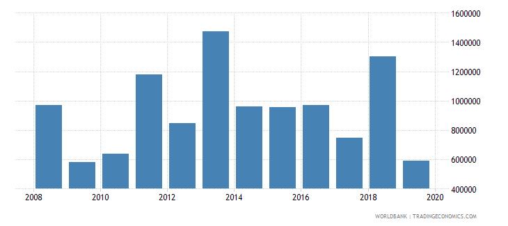 myanmar net official flows from un agencies unaids us dollar wb data