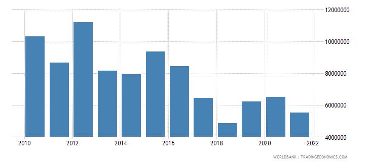 myanmar net official flows from un agencies undp us dollar wb data