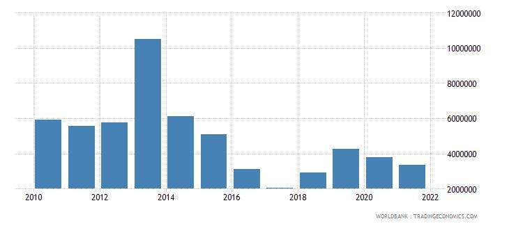 myanmar net official flows from un agencies unfpa us dollar wb data