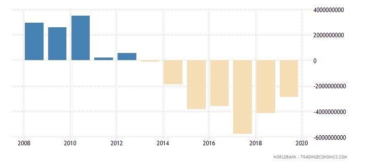 myanmar net trade in goods bop us dollar wb data
